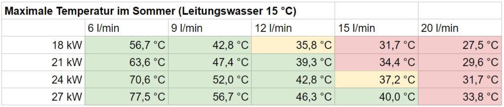 Durchlauferhitzer Dusche: Wassertemperatur Sommer