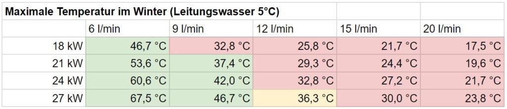 Durchlauferhitzer Dusche: Tabelle Wassertemperatur Winter