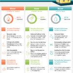 Smava Infografik Energie sparen
