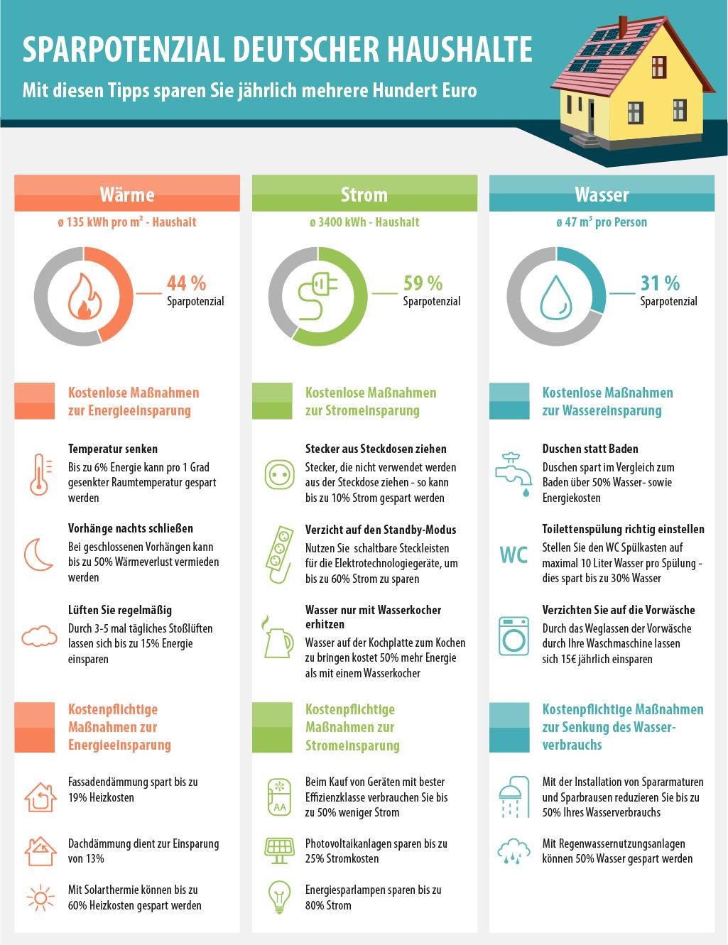 Energiespar Tipps Mehrere Hundert Euro Jahrlich Sparen