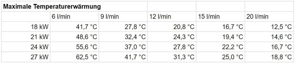 Durchlauferhitzer: Leistung und Temperaturerwärmung