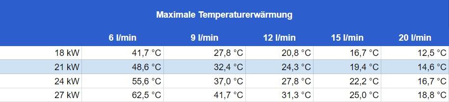 Durchlauferhitzer 21 kW - Durchflussmenge und maximale Temperaturerwärmung
