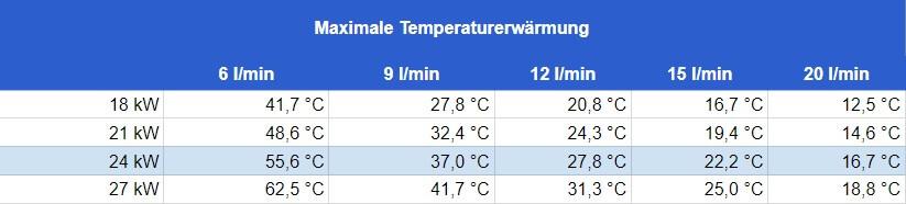Durchlauferhitzer 24 kW - Durchflussmenge und maximale Temperaturerwärmung